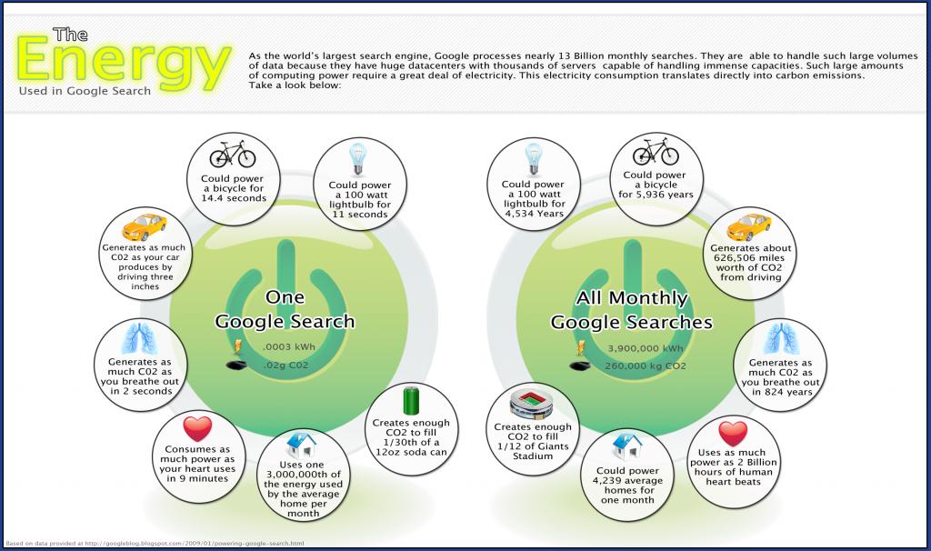 google-energy-infographic